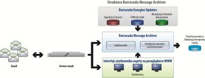 BMA_Architecture